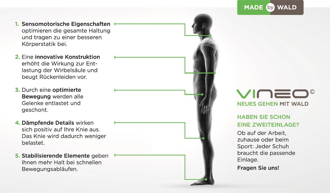 Orthopaedische Schuheinlagen